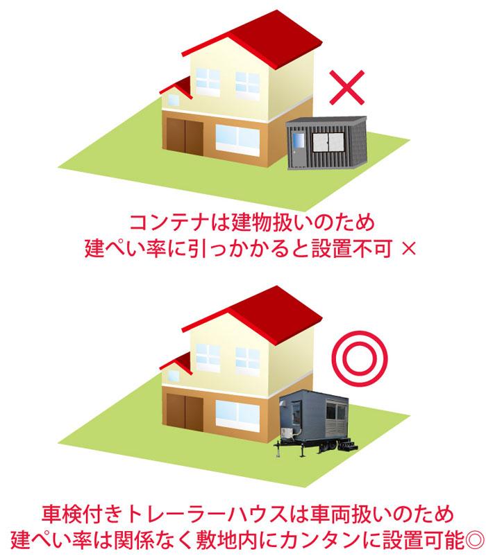トレーラーハウスは建ぺい率関係なく設置可能